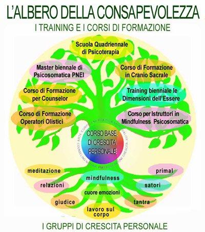 consapevolezza corsi counselor crescita personale