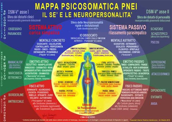 mappa psicosomatica pnei montecucco nitamo